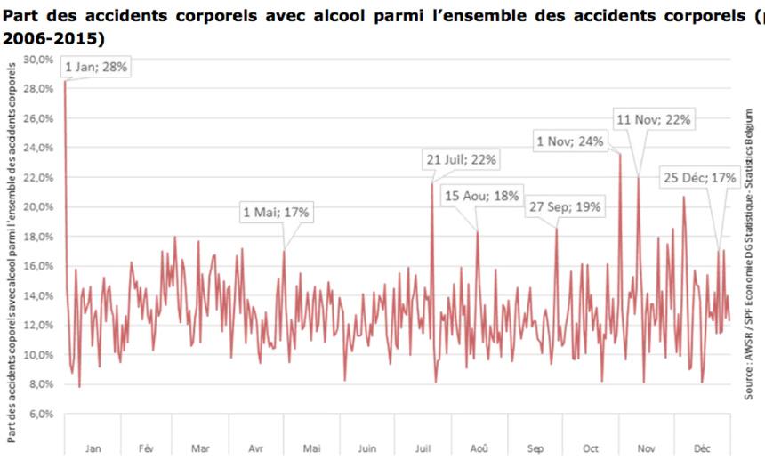 PLUS D'ACCIDENTS AVEC ALCOOL LES JOURS FERIES