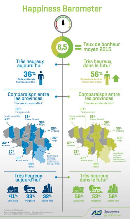 Happiness Barometer 2015 : 49% des habitants du Brabant wallon pensent être très heureux dans le futur