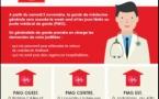 Médecins de garde et pharmacies de garde en Brabant wallon !